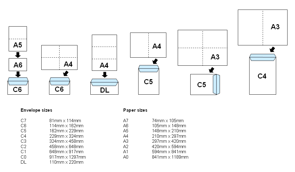 Paper and envelope size reference list for graphic for Letter size mail dimensional standards template